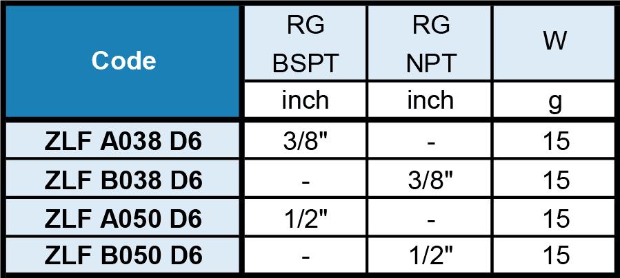 [ZLF] PNR [swivel nozzle] dimension inch